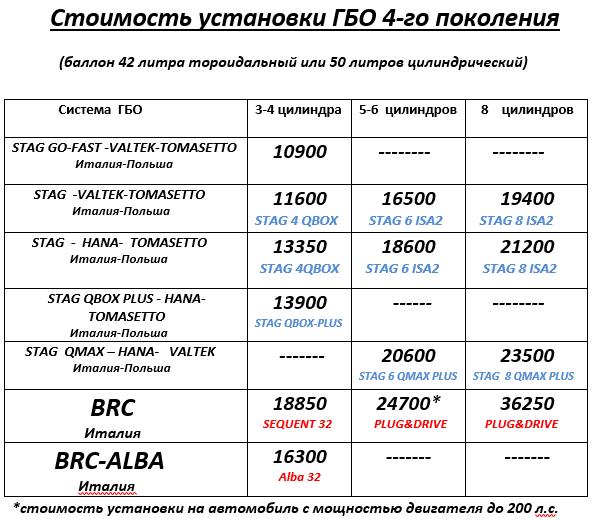stoimost_ustanovki_gbo